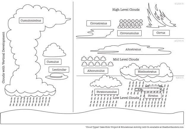 Cloud Cake Template - Labeled